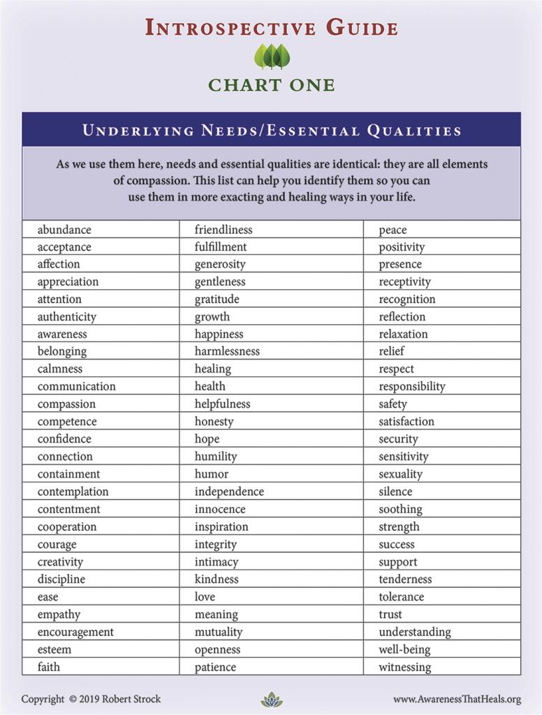 Underlying Needs- Chart 1